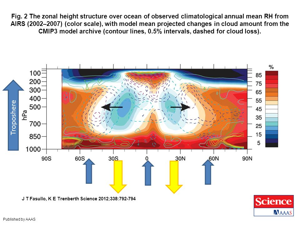 Fig. 2 The zonal height structure over ocean of observed climatological annual mean RH from AIRS (2002–2007) (color scale), with model mean projected