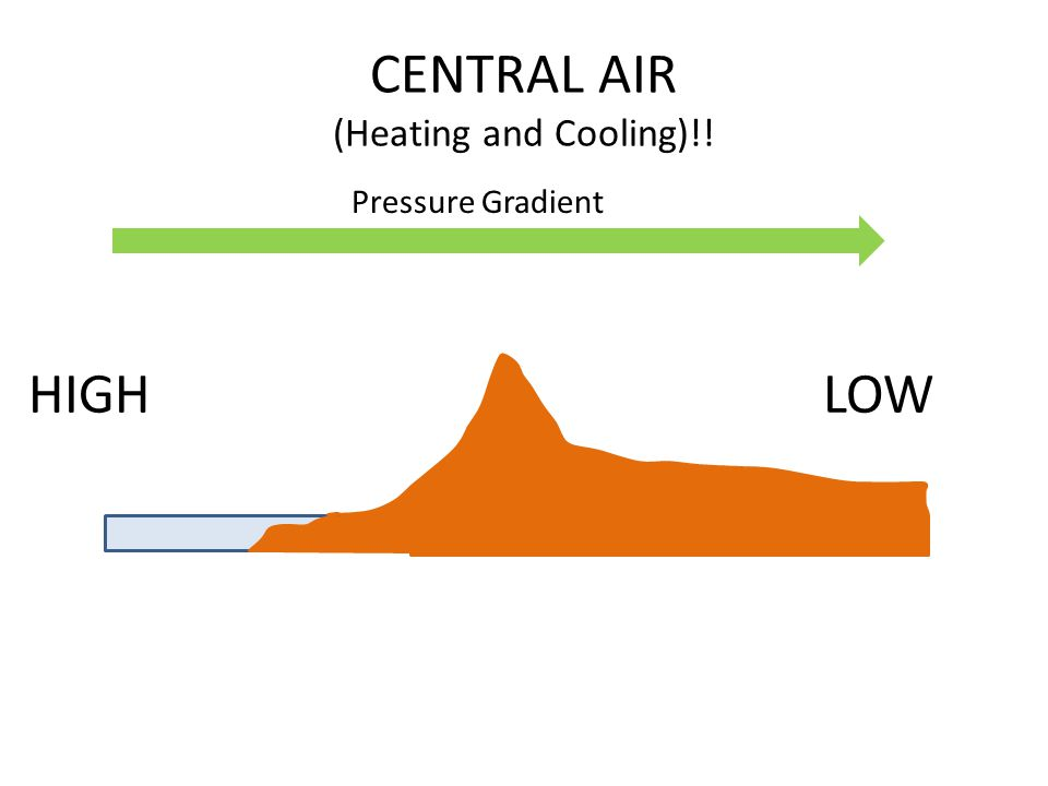 CENTRAL AIR (Heating and Cooling)!! HIGHLOW Pressure Gradient
