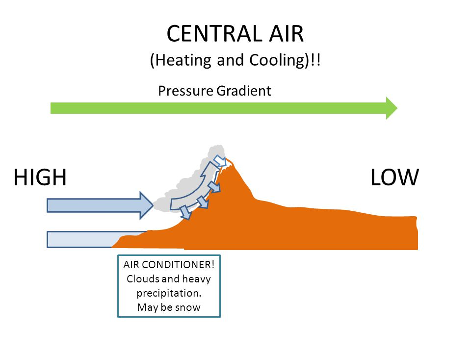 CENTRAL AIR (Heating and Cooling)!! HIGHLOW Pressure Gradient AIR CONDITIONER! Clouds and heavy precipitation. May be snow