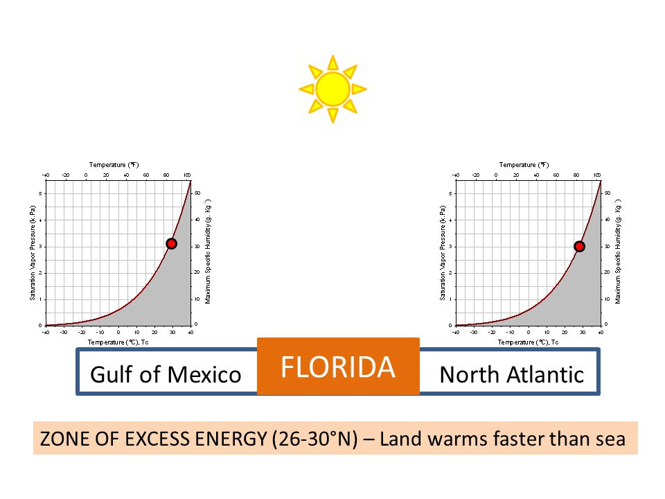 FLORIDA Gulf of MexicoNorth Atlantic ZONE OF EXCESS ENERGY (26-30°N) – Land warms faster than sea