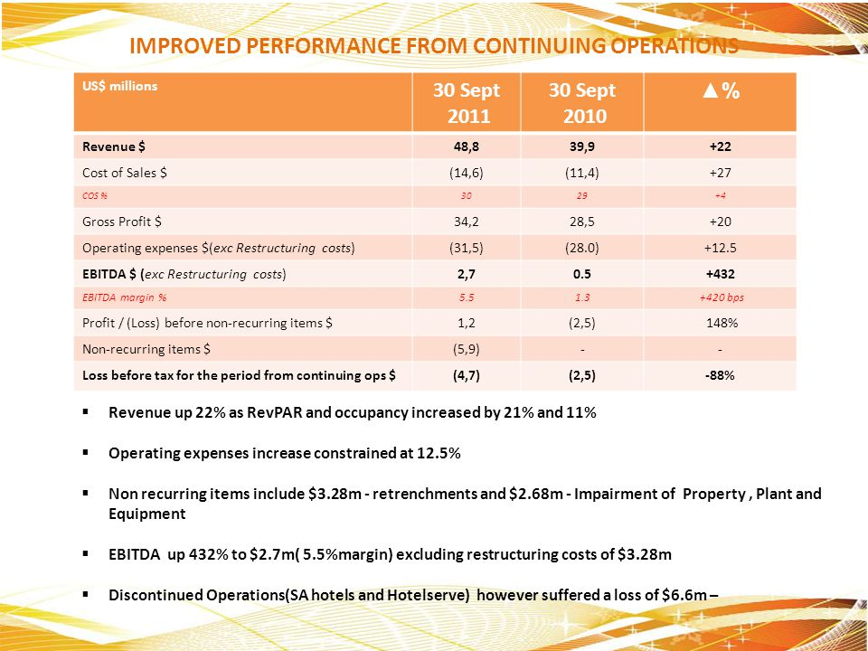 IMPROVED PERFORMANCE FROM CONTINUING OPERATIONS US$ millions 30 Sept 2011 30 Sept 2010 % Revenue $48,839,9+22 Cost of Sales $(14,6)(11,4)+27 COS %3029