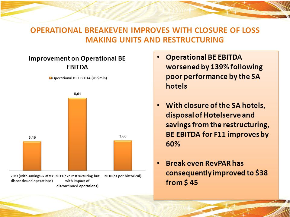 OPERATIONAL BREAKEVEN IMPROVES WITH CLOSURE OF LOSS MAKING UNITS AND RESTRUCTURING Operational BE EBITDA worsened by 139% following poor performance b