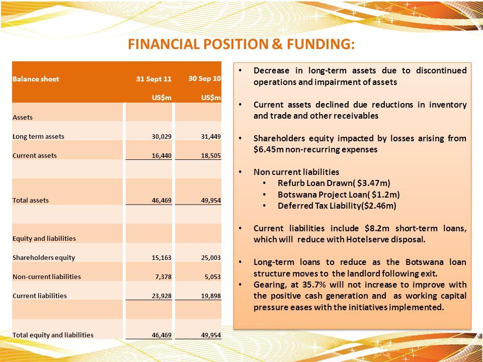 FINANCIAL POSITION & FUNDING: Balance sheet31 Sept 1130 Sep 10 US$m Assets Long term assets30,02931,449 Current assets16,44018,505 Total assets46,4694