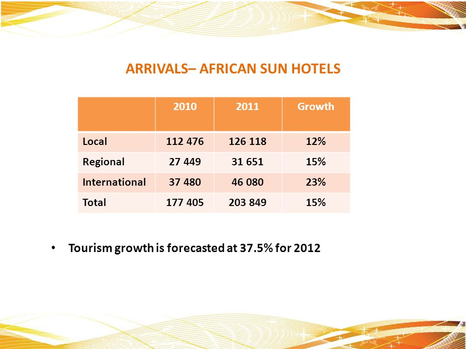 Tourism growth is forecasted at 37.5% for 2012 ARRIVALS– AFRICAN SUN HOTELS 20102011Growth Local112 476126 11812% Regional27 44931 65115% Internationa