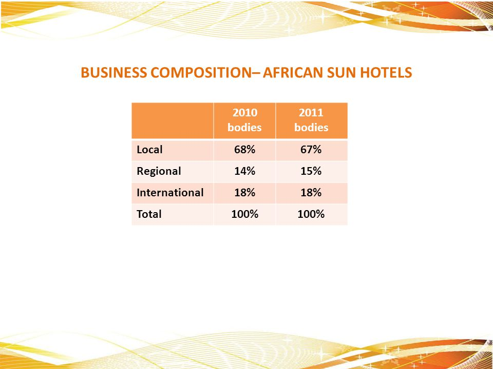 BUSINESS COMPOSITION– AFRICAN SUN HOTELS 2010 bodies 2011 bodies Local68%67% Regional14%15% International18% Total100%