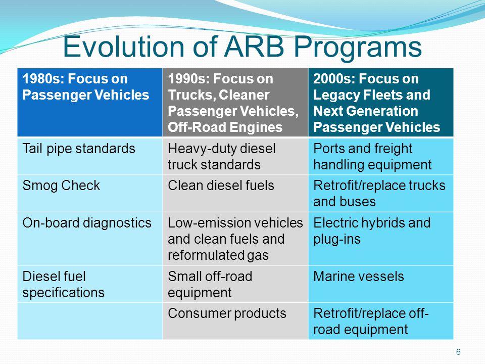 Evolution of ARB Programs 1980s: Focus on Passenger Vehicles 1990s: Focus on Trucks, Cleaner Passenger Vehicles, Off-Road Engines 2000s: Focus on Lega