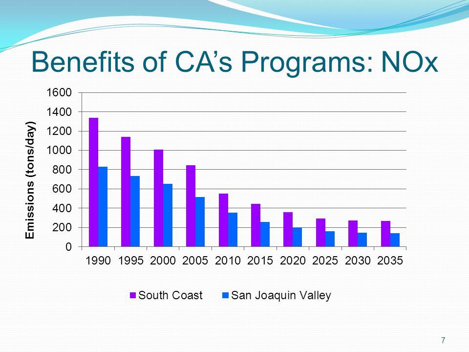 Benefits of CAs Programs: NOx 7