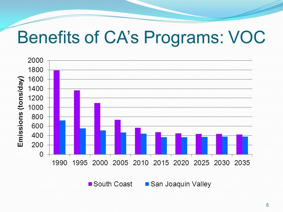 Benefits of CAs Programs: VOC 8