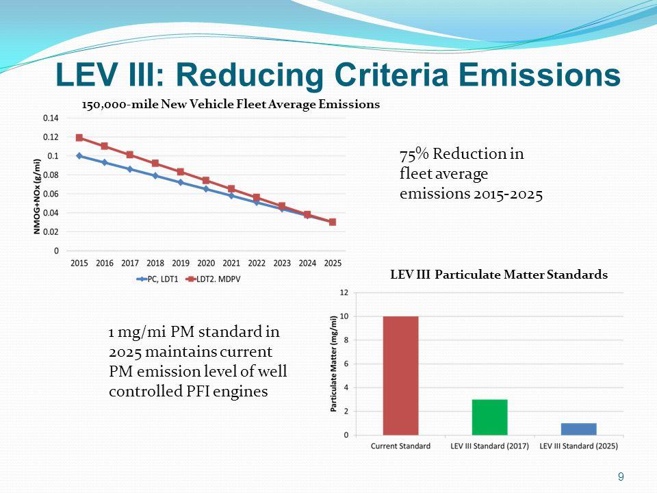 LEV III: Reducing Criteria Emissions 9 150,000-mile New Vehicle Fleet Average Emissions 75% Reduction in fleet average emissions 2015-2025 1 mg/mi PM