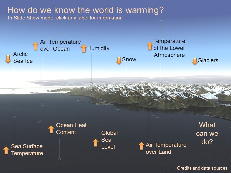 How do we know the world is warming.