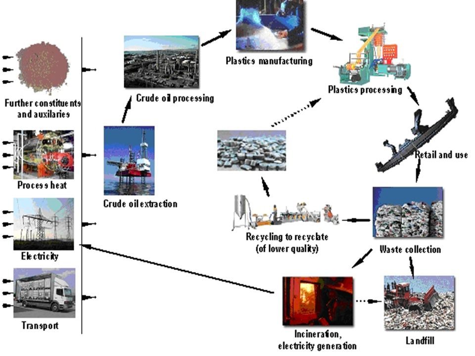 Section 6: Burning and Burying What are advantages and disadvantages of burning solid waste.