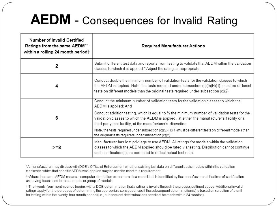 AEDM - Consequences for Invalid Rating Number of Invalid Certified Ratings from the same AEDM** within a rolling 24 month period Required Manufacturer