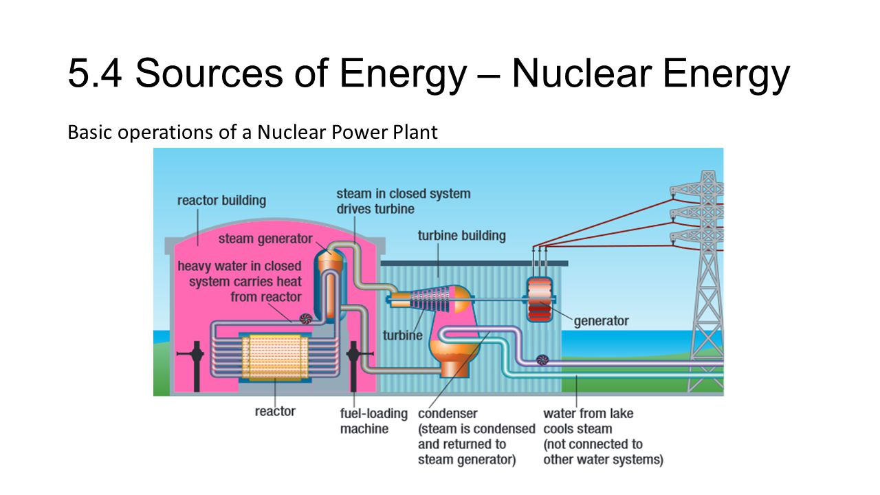5.4 Sources of Energy – Nuclear Energy Basic operations of a Nuclear Power Plant