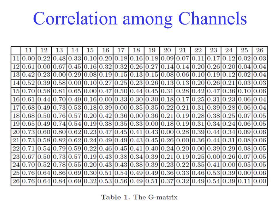 Correlation among Channels