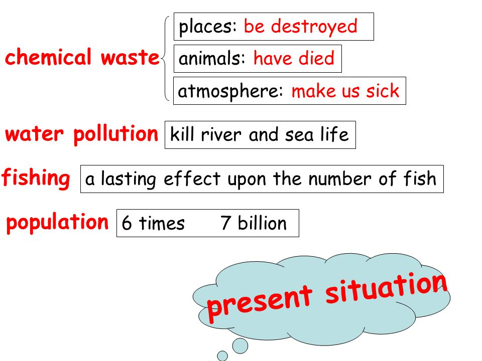 chemical waste water pollution places: be destroyed animals: have died atmosphere: make us sick kill river and sea life fishing a lasting effect upon the number of fish population 6 times 7 billion present situation