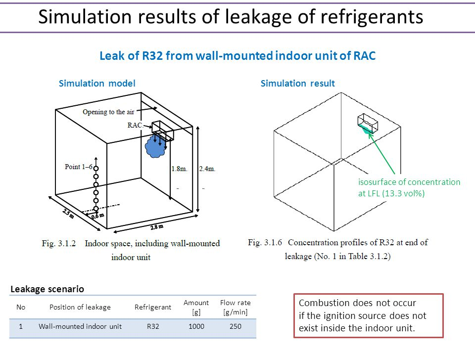 Simulation results of leakage of refrigerants Simulation model Leak of R32 from wall-mounted indoor unit of RAC Simulation result isosurface of concen