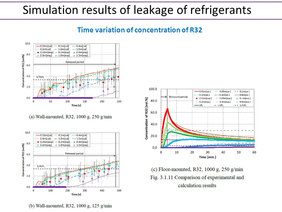 Simulation results of leakage of refrigerants Time variation of concentration of R32
