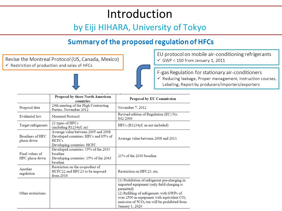 Introduction by Eiji HIHARA, University of Tokyo Summary of the proposed regulation of HFCs EU protocol on mobile air-conditioning refrigerants GWP <