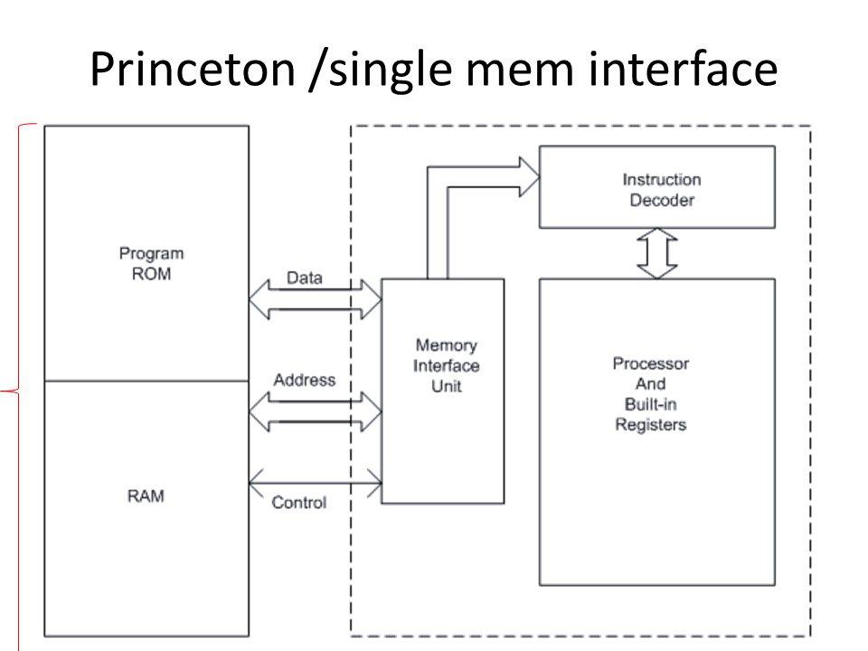 Princeton /single mem interface