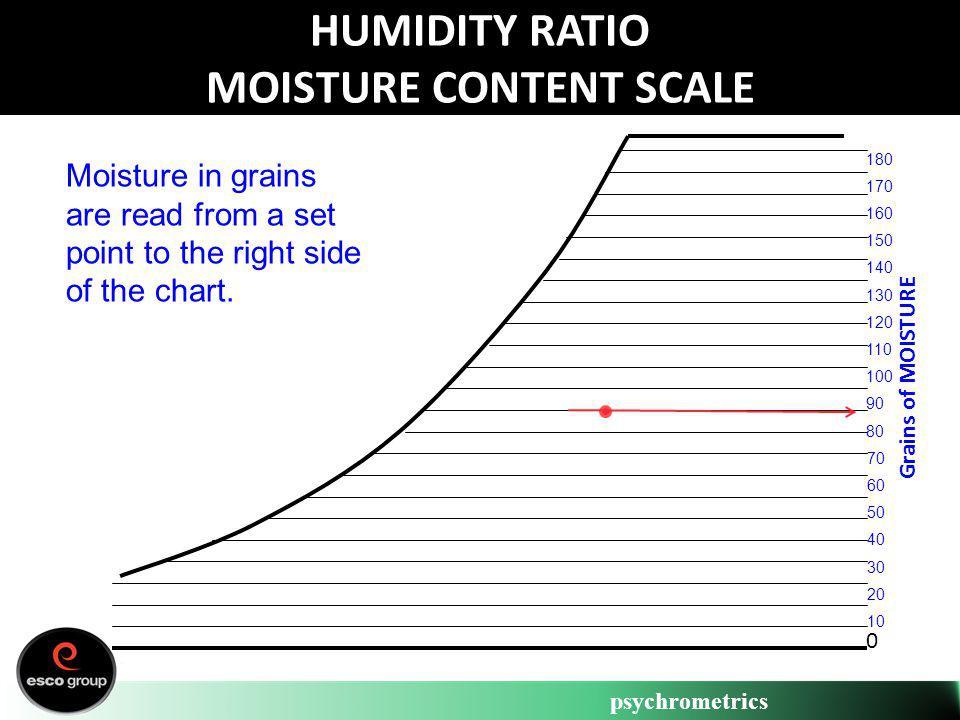 psychrometrics Grains of MOISTURE HUMIDITY RATIO MOISTURE CONTENT SCALE 0 70 60 50 40 30 20 10 180 170 160 150 140 130 120 110 100 90 80 Moisture in g