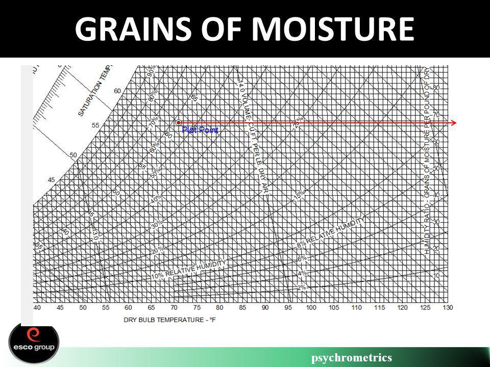 psychrometrics GRAINS OF MOISTURE