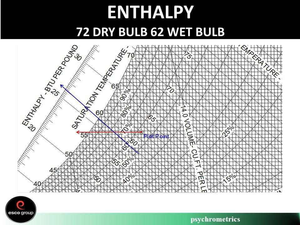 psychrometrics ENTHALPY 72 DRY BULB 62 WET BULB