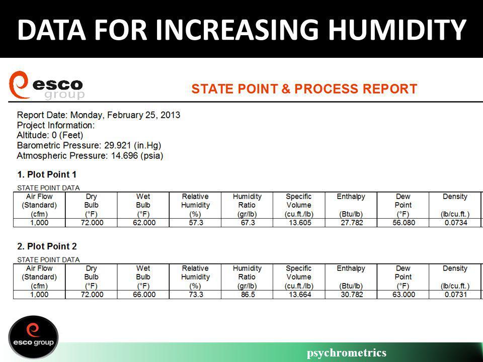 psychrometrics DATA FOR INCREASING HUMIDITY