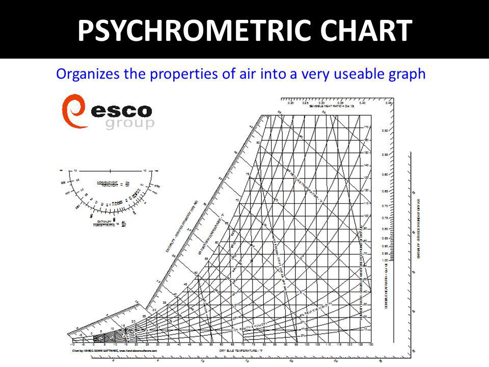 PSYCHROMETRIC CHART Organizes the properties of air into a very useable graph