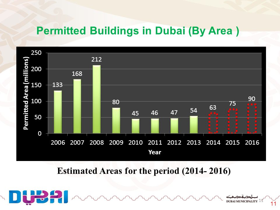 11 Permitted Buildings in Dubai (By Area ) Estimated Areas for the period (2014- 2016)