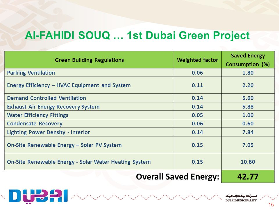 15 Al-FAHIDI SOUQ … 1st Dubai Green Project 15 Green Building RegulationsWeighted factor Saved Energy Consumption (%) Parking Ventilation0.061.80 Ener