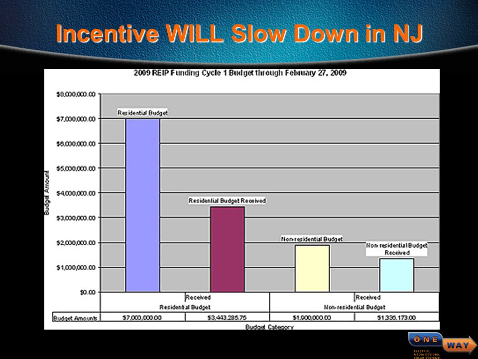 38F0_7680_c13 © 2000, Cisco Systems, Inc. Incentive WILL Slow Down in NJ