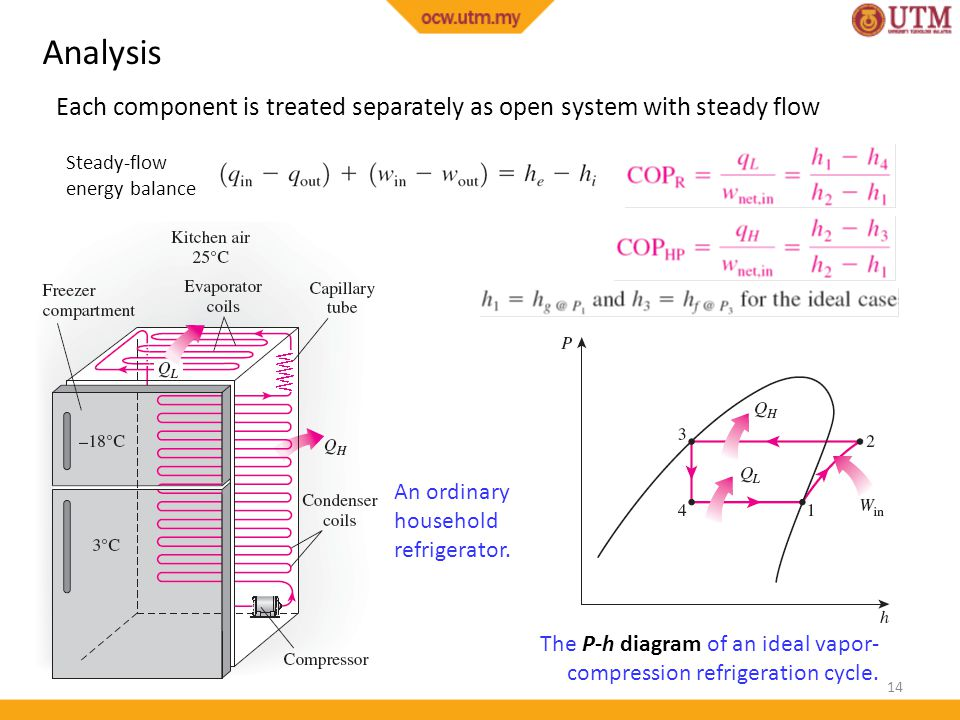 14 An ordinary household refrigerator. The P-h diagram of an ideal vapor- compression refrigeration cycle. Steady-flow energy balance Analysis Each co