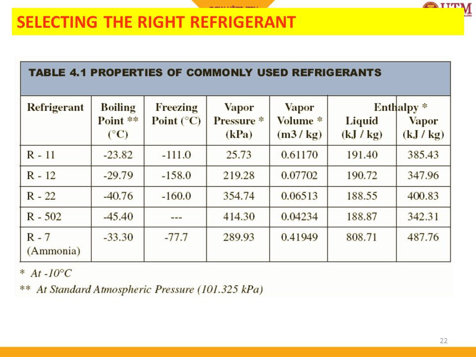 22 SELECTING THE RIGHT REFRIGERANT