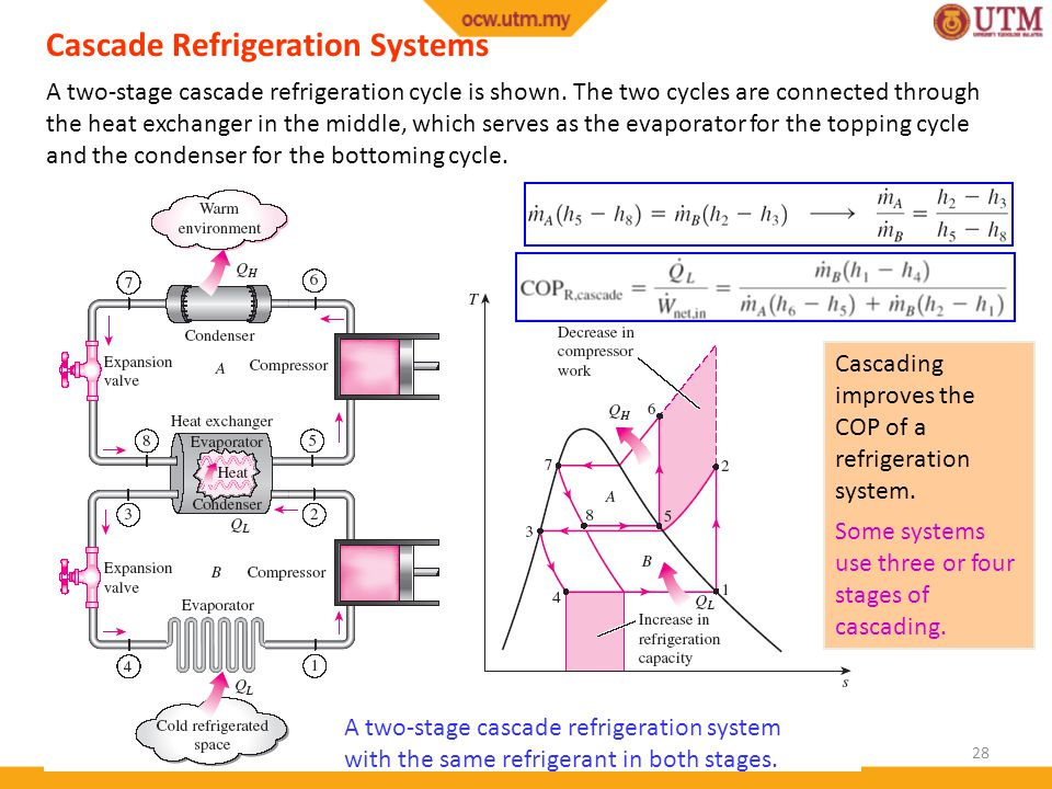 28 Cascade Refrigeration Systems A two-stage cascade refrigeration cycle is shown.