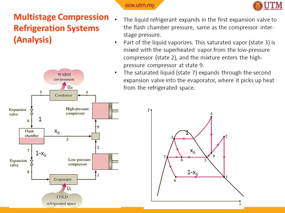 Multistage Compression Refrigeration Systems (Analysis) x6x6 1-x 6 1 x6x6 1 The liquid refrigerant expands in the first expansion valve to the flash chamber pressure, same as the compressor inter- stage pressure.