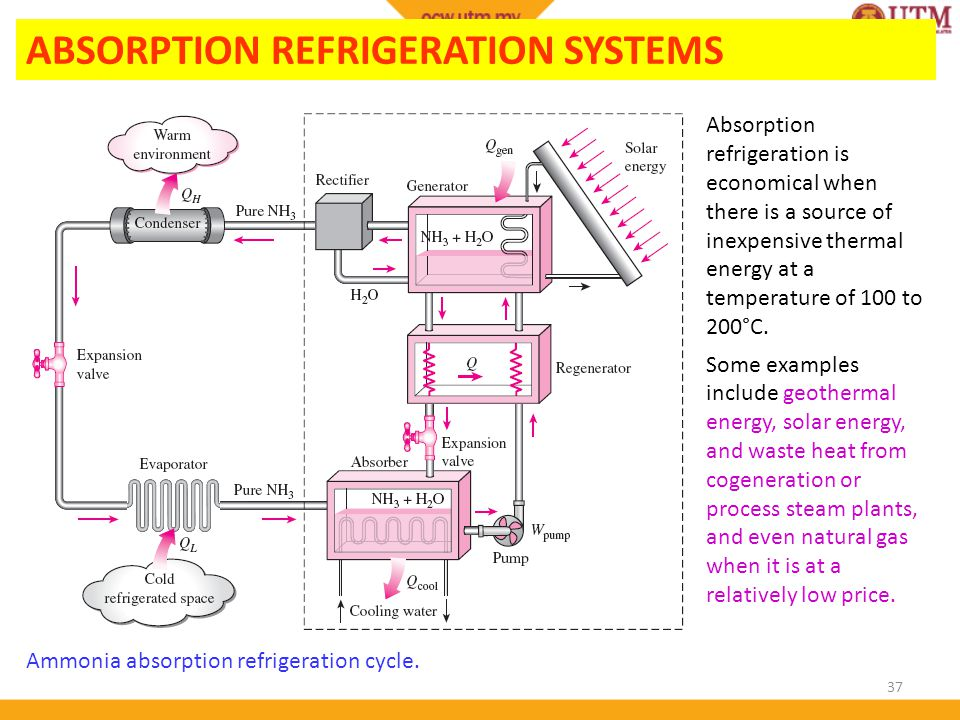 37 ABSORPTION REFRIGERATION SYSTEMS Ammonia absorption refrigeration ...
