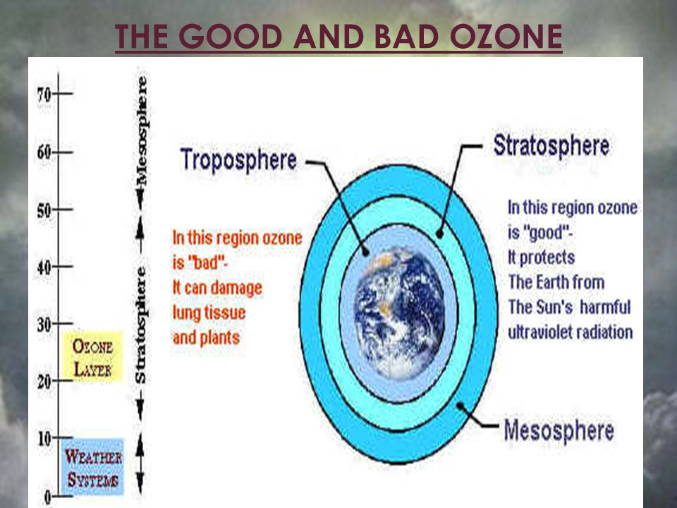 The Solar Radiation The Earths atmosphere is exposed to radiation from the sun.