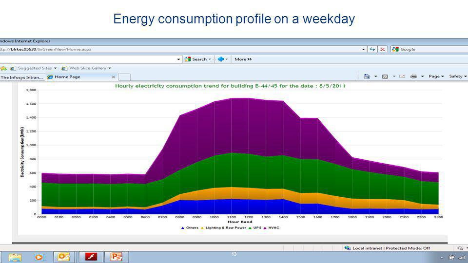 Energy consumption profile on a weekday 13