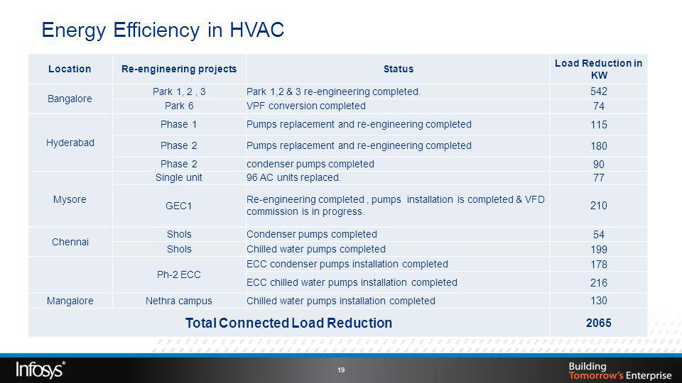Energy Efficiency in HVAC 19 LocationRe-engineering projectsStatus Load Reduction in KW Bangalore Park 1, 2, 3Park 1,2 & 3 re-engineering completed.
