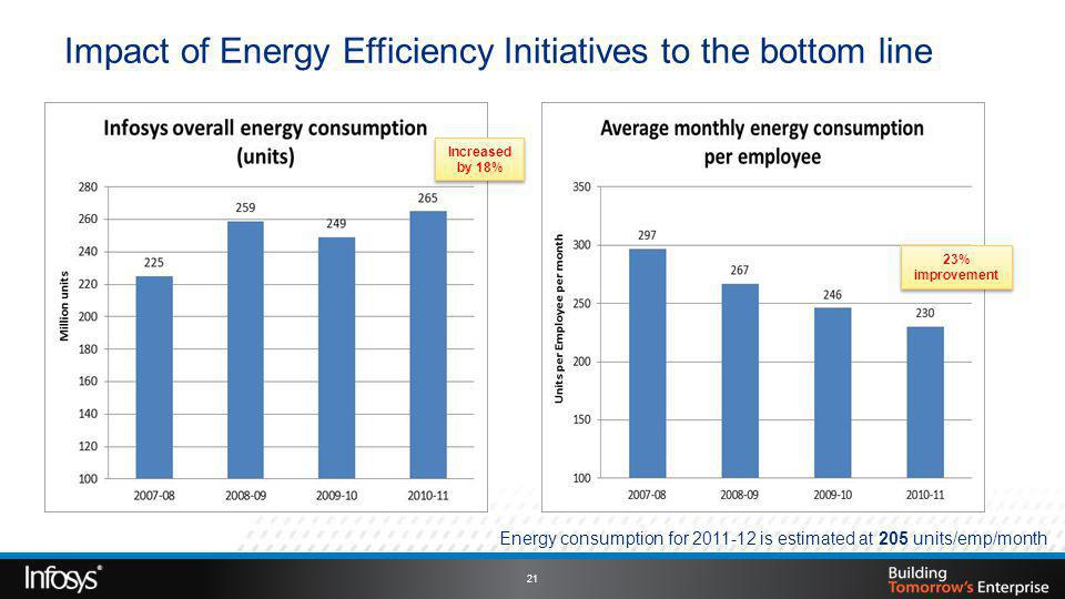 Impact of Energy Efficiency Initiatives to the bottom line Increased by 18% 23% improvement Energy consumption for 2011-12 is estimated at 205 units/emp/month 21