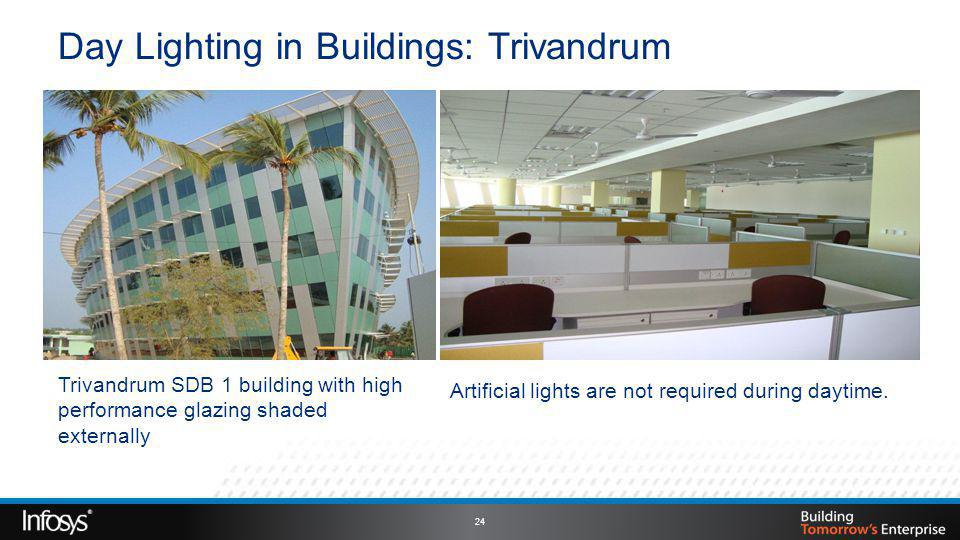 Day Lighting in Buildings: Trivandrum Artificial lights are not required during daytime.