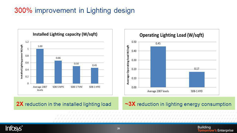 300% improvement in Lighting design 2X reduction in the installed lighting load ~3X reduction in lighting energy consumption 26