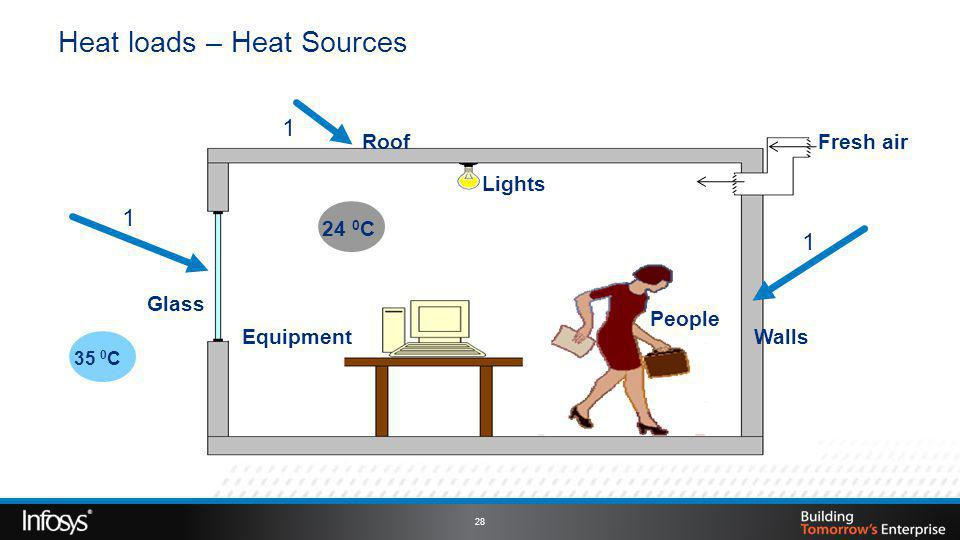 Heat loads – Heat Sources 35 0 C 24 0 C Roof Walls Glass Lights Fresh air Equipment People 1 1 1 28