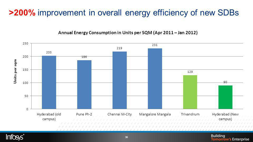 >200% improvement in overall energy efficiency of new SDBs 36