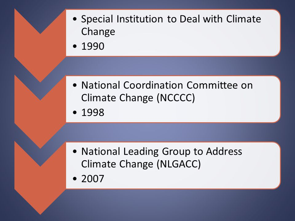 Special Institution to Deal with Climate Change 1990 National Coordination Committee on Climate Change (NCCCC) 1998 National Leading Group to Address Climate Change (NLGACC) 2007