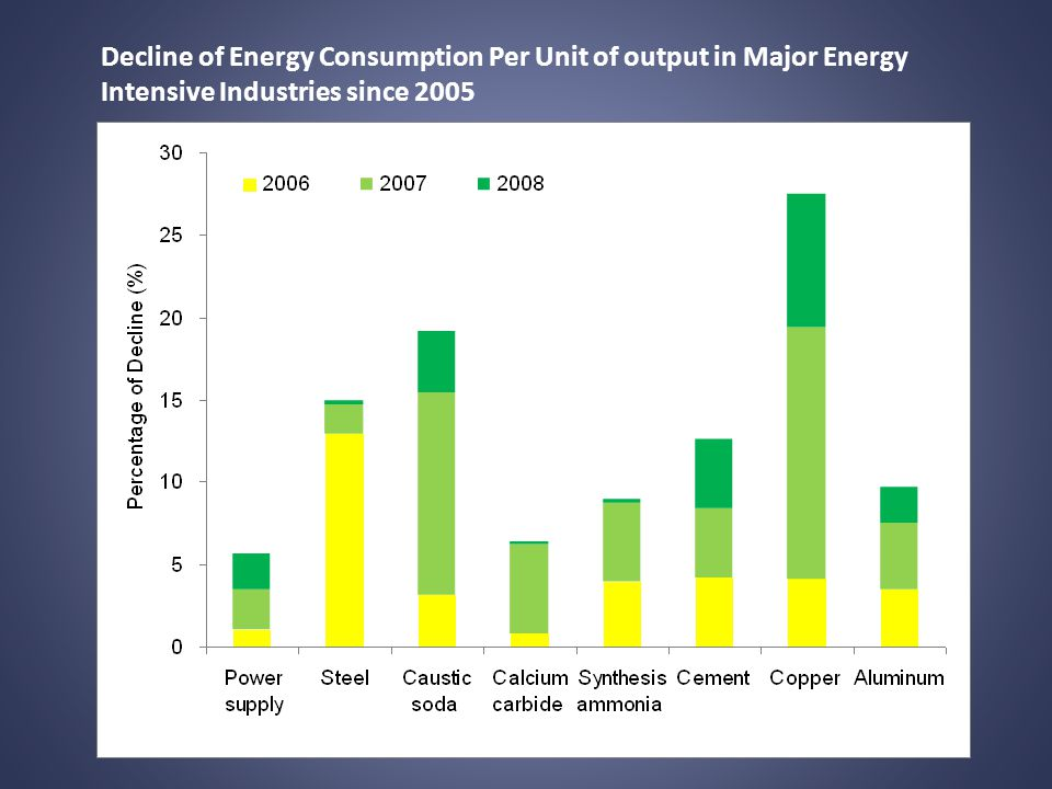Decline of Energy Consumption Per Unit of output in Major Energy Intensive Industries since 2005