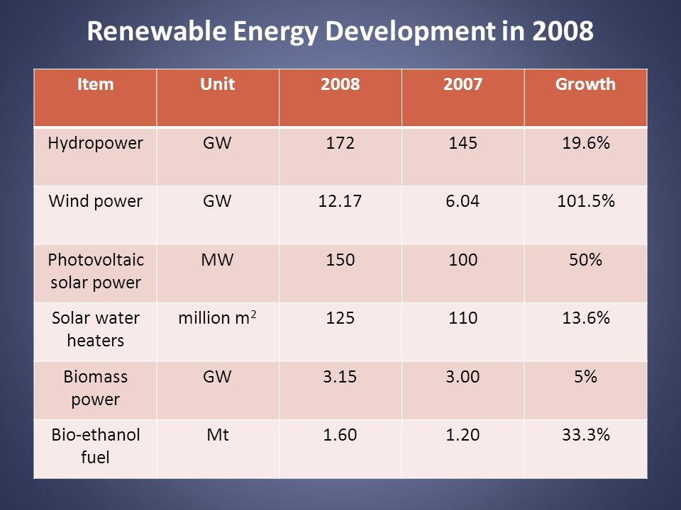 Renewable Energy Development in 2008 ItemUnit20082007Growth HydropowerGW17214519.6% Wind powerGW12.176.04101.5% Photovoltaic solar power MW15010050% Solar water heaters million m 2 12511013.6% Biomass power GW3.153.005% Bio-ethanol fuel Mt1.601.2033.3%