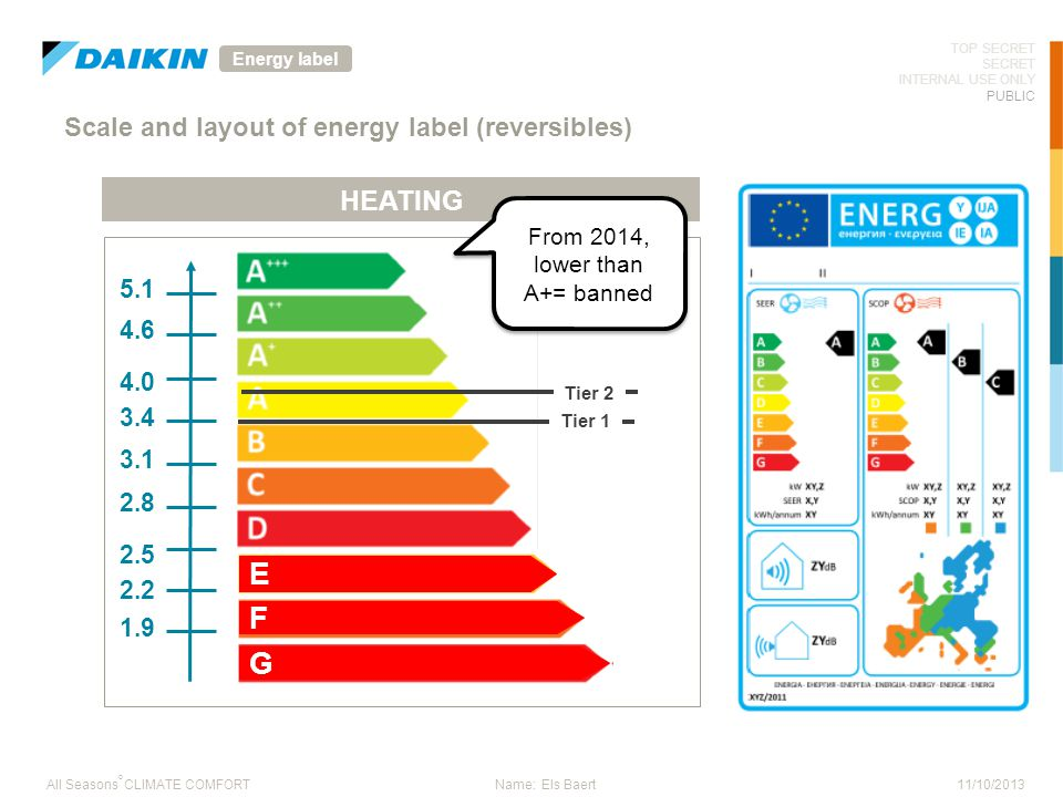 11/10/2013 TOP SECRET SECRET INTERNAL USE ONLY PUBLIC ° All Seasons CLIMATE COMFORTName: Els Baert Scale and layout of energy label (reversibles) HEAT