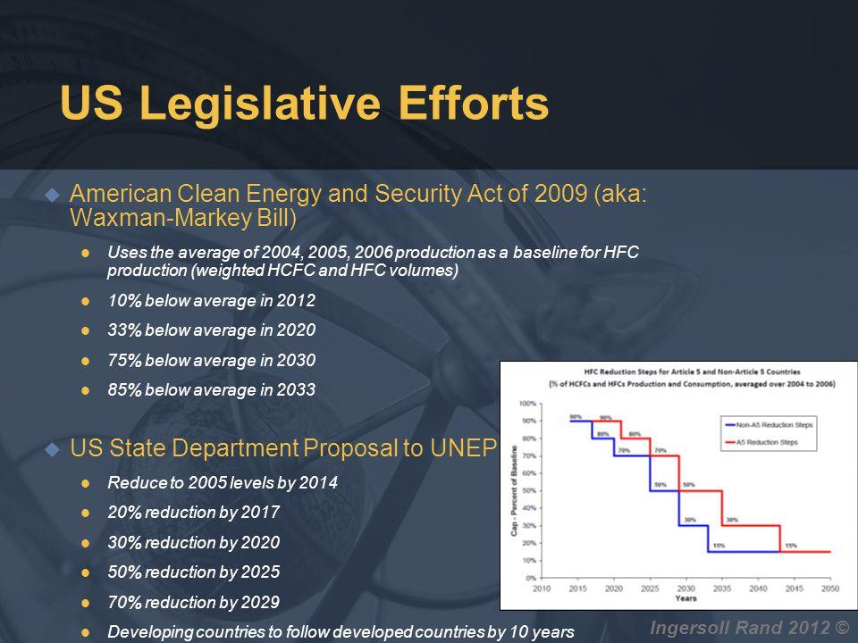 Ingersoll Rand 2012 © US Legislative Efforts u American Clean Energy and Security Act of 2009 (aka: Waxman-Markey Bill) l Uses the average of 2004, 20