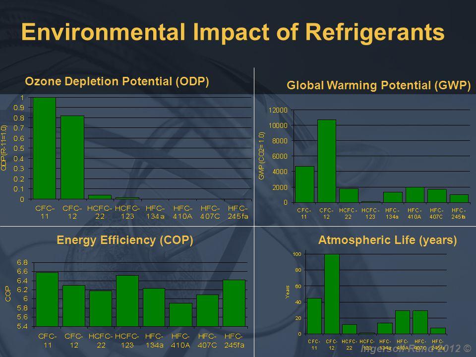 Ingersoll Rand 2012 © Environmental Impact of Refrigerants Ozone Depletion Potential (ODP) Atmospheric Life (years)Energy Efficiency (COP) Global Warm